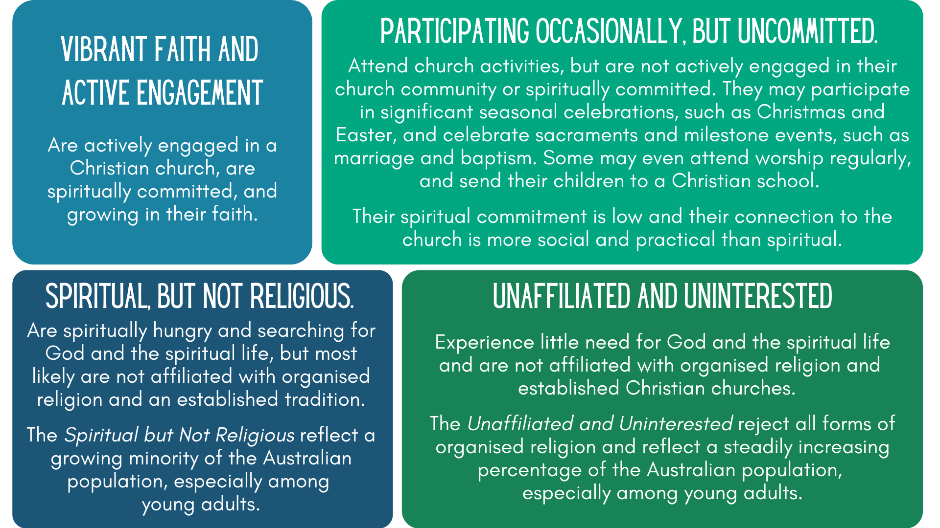 4 levels of engagement in faith w